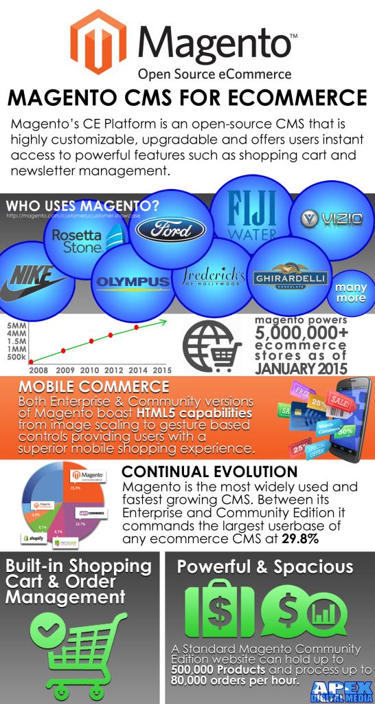 apex-magento-infographic-8-2015